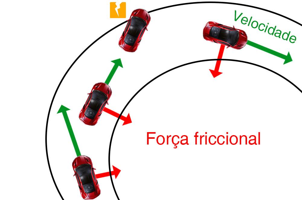 A ciência por trás do Drift